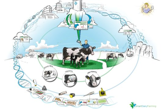 symposium smart dairy farming